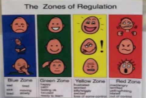 Reception Identify their Zone of Regulation