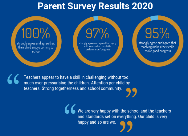 Parent Survey Results 2020